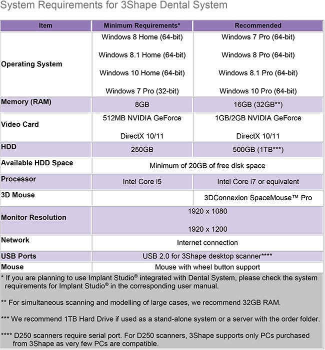 3Shape system requirements